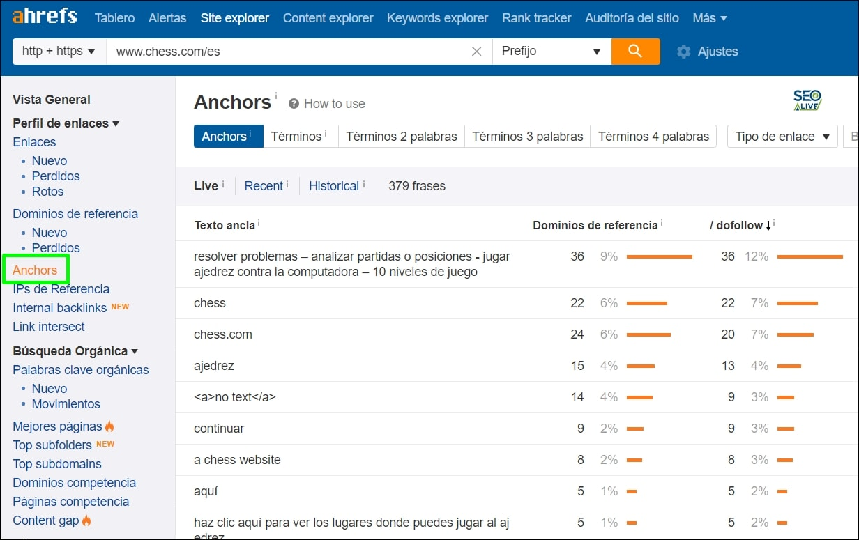 Anchor Text Ahrefs
