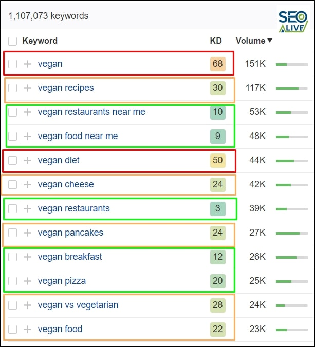 Keywords Long Tail SEO