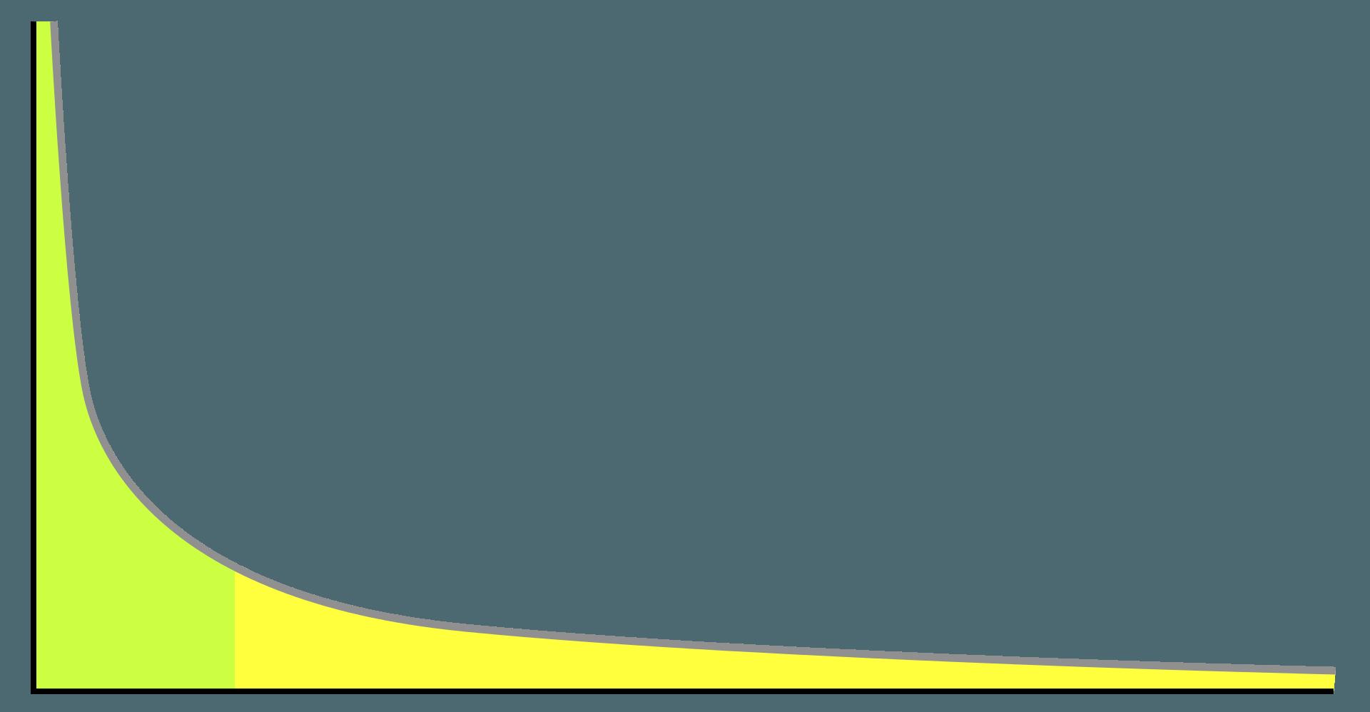 Long Tail Gráfico SEO