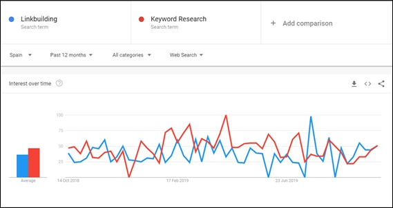 Ejemplo Google Trends