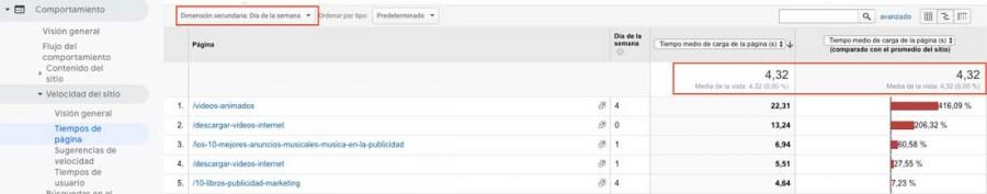 velocidad de paginas con google analytics