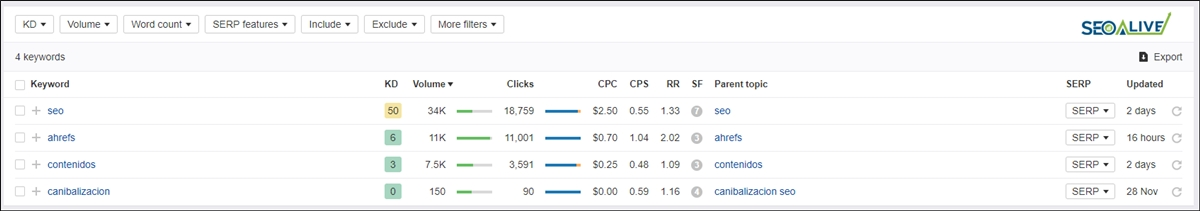 Resultados Keywords Ahrefs