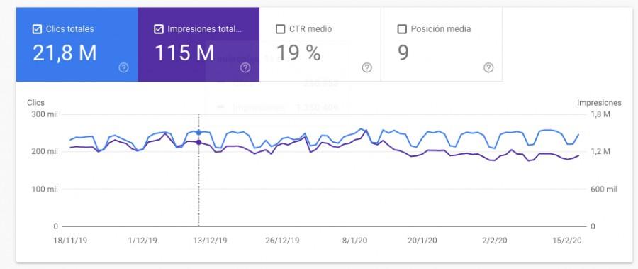 Clics en Search Console como uno de los KPIs SEO