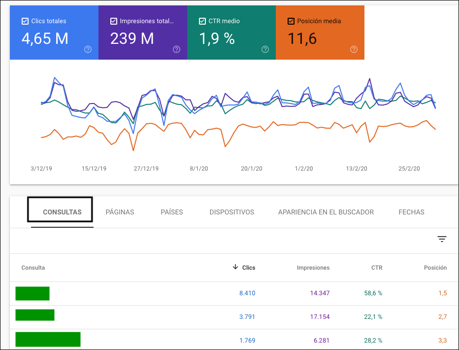 Datos en Google Search Console