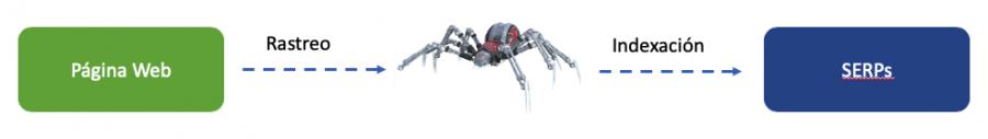 crawling web